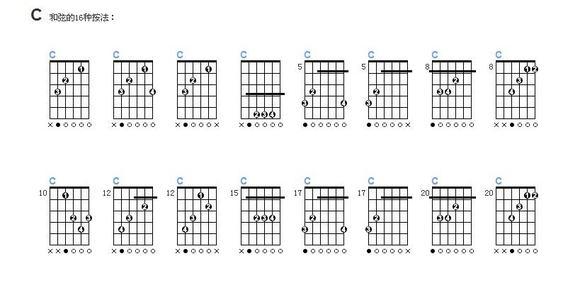 吉他教学——常用几种和弦的标记理论